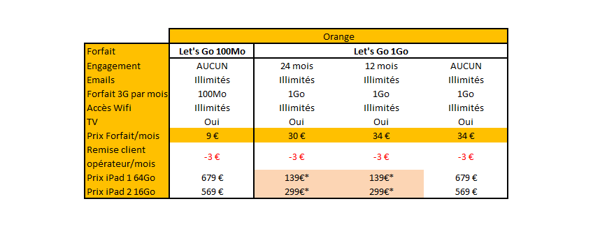 comparatif forfaits ipad orange